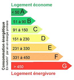grille performance énergétique