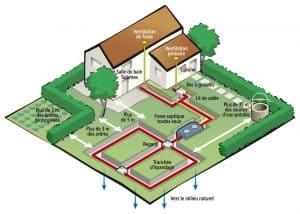 plan 3d travaux d'assainissement